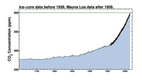 Ice-core data