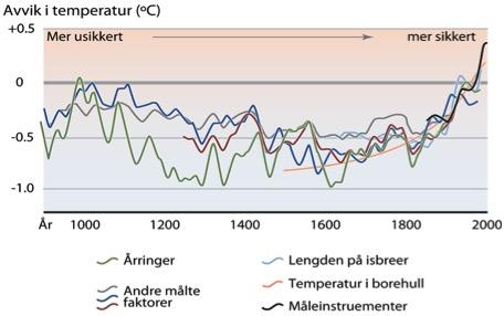 klimaendringer siden år 1000